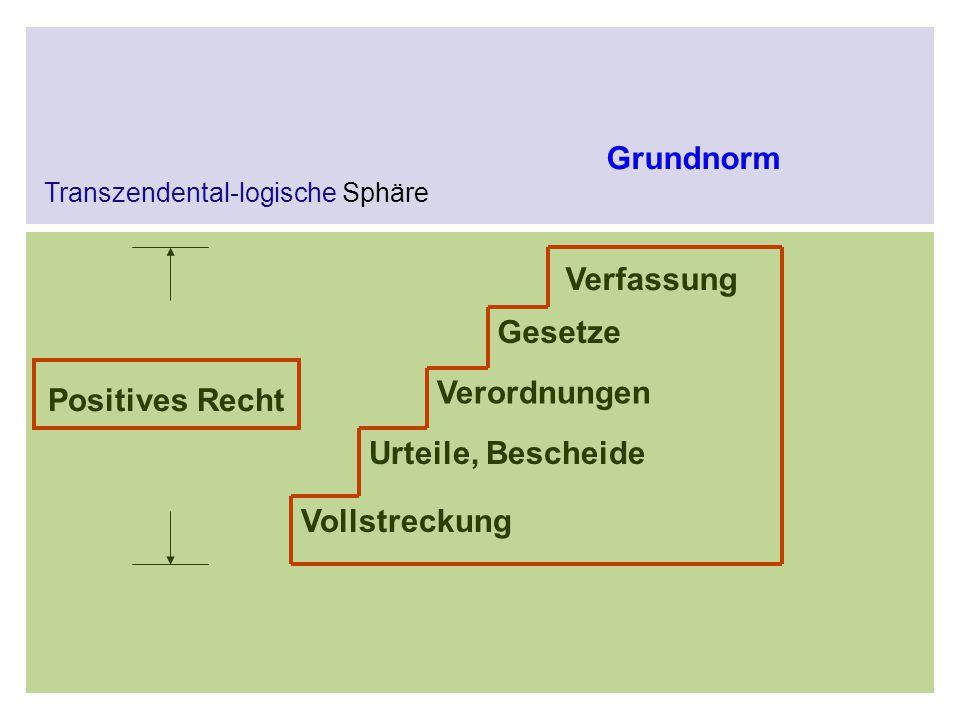 Vollstreckung Urteile, Bescheide Verordnungen Gesetze Verfassung Grundnorm Positives Recht Transzendental-logische Sphäre