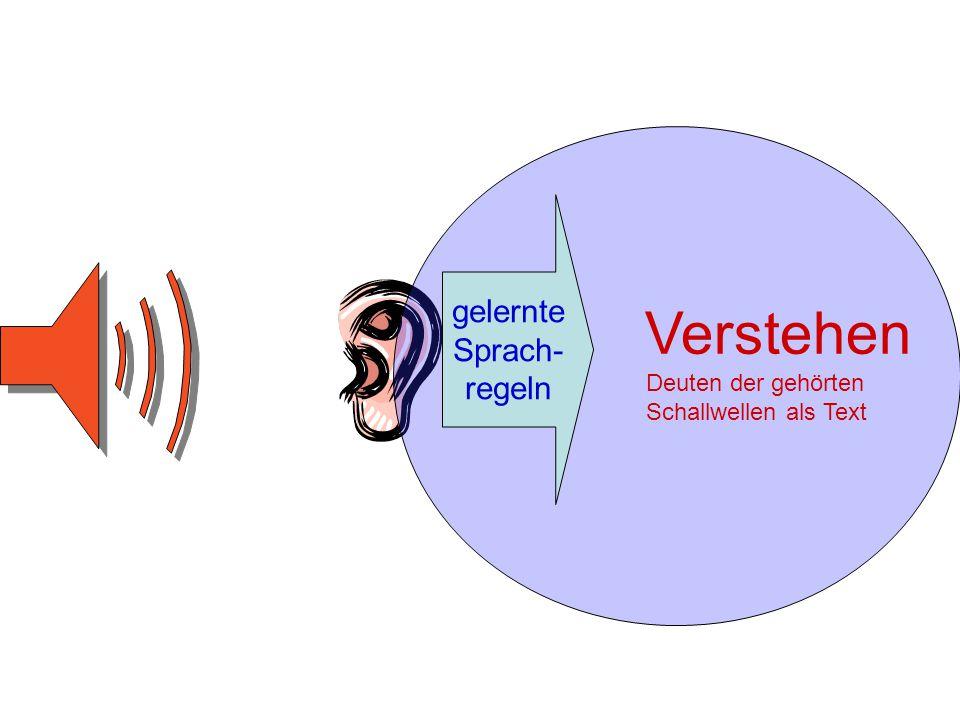 Verstehen Deuten der gehörten Schallwellen als Text gelernte Sprach- regeln
