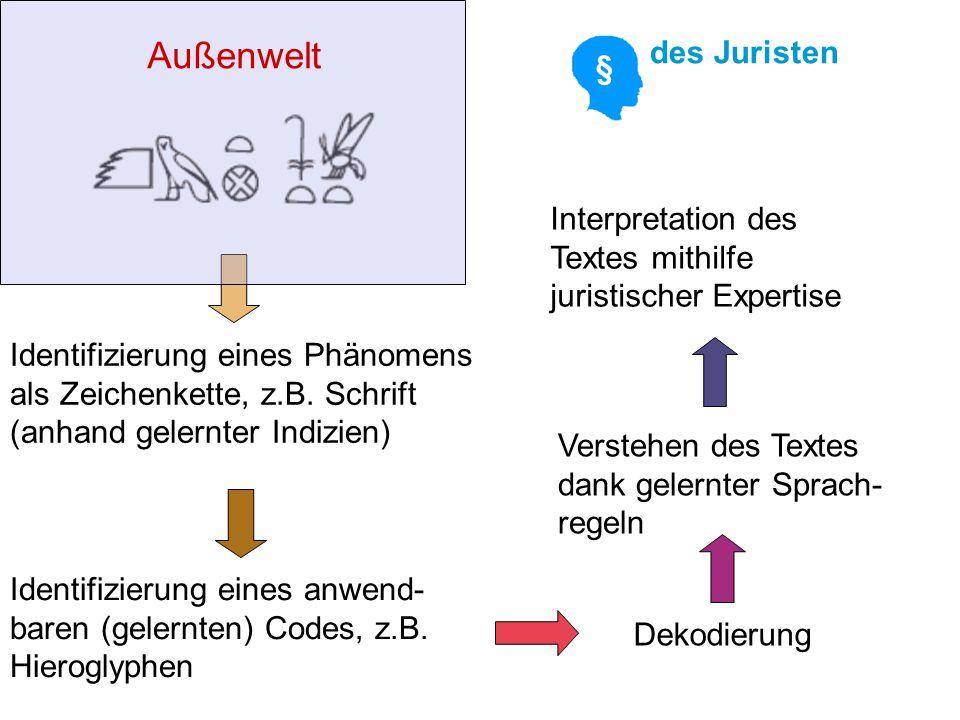 Identifizierung eines Phänomens als Zeichenkette, z.B. Schrift (anhand gelernter Indizien) Außenwelt Identifizierung eines anwend- baren (gelernten) C