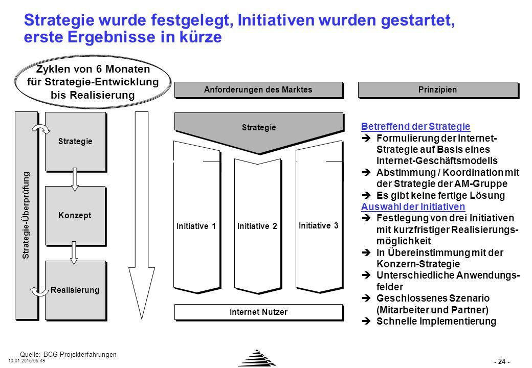 - 24 - 10.01.2015/05:50 Strategie wurde festgelegt, Initiativen wurden gestartet, erste Ergebnisse in kürze Strategie Initiative 2 Initiative 1 Initia