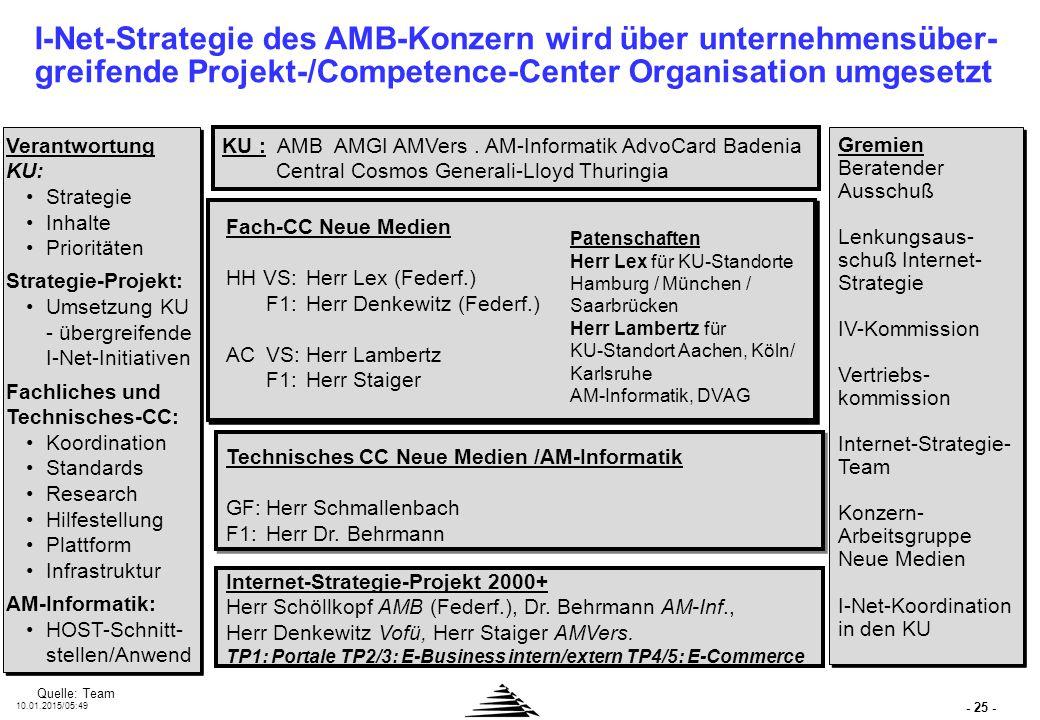- 25 - 10.01.2015/05:50 KU : AMB AMGI AMVers. AM-Informatik AdvoCard Badenia Central Cosmos Generali-Lloyd Thuringia Gremien Beratender Ausschuß Lenku