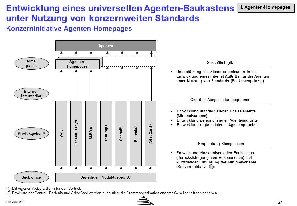 - 27 - 10.01.2015/05:50 Entwicklung eines universellen Agenten-Baukastens unter Nutzung von konzernweiten Standards Konzerninitiative Agenten-Homepage