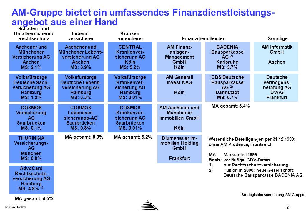 - 2 - 10.01.2015/05:50 Aachener und Münchener Versicherung AG Aachen MS: 2.1% Volksfürsorge Deutsche Sach- versicherung AG Hamburg MS: 1.2% COSMOS Versicherung AG Saarbrücken MS: 0.1% THURINGIA Versicherungs- AG München MS: 0.8% AdvoCard Rechtsschutz- versicherung AG Hamburg MS: 4.8% 1) Aachener und Münchener Lebens- versicherung AG Aachen MS: 3.9% Volksfürsorge Deutsche Lebens- versicherung AG Hamburg MS: 3.3% COSMOS Lebensver- sicherungs-AG Saarbrücken MS: 0.8% CENTRAL Krankenver- sicherung AG Köln MS: 5.2% Volksfürsorge Krankenver- sicherung AG Hamburg MS: 0.01% COSMOS Krankenver- sicherung AG Saarbrücken MS: 0.01% AM Informatik GmbH Aachen Deutsche Vermögens- beratung AG DVAG Frankfurt BADENIA Bausparkasse AG 2) Karlsruhe MS: 5.7% DBS Deutsche Bausparkasse AG 2) Darmstadt MS: 0.7% AM Finanz- anlagen- Management GmbH Köln AM Generali Invest KAG Köln AM Aachener und Münchener Immobilien GmbH Köln Blumenauer Im- mobilien Holding GmbH Frankfurt MA gesamt: 4.5% Schaden- und Unfallversicherer/ Rechtsschutz MA gesamt: 8.0%MA gesamt: 5.2% Wesentliche Beteiligungen per 31.12.1999; ohne AM Prudence, Frankreich MA:Marktanteil 1999 Basis:vorläufigel GDV-Daten 1)nur Rechtsschuitzversicherung 2)Fusion in 2000; neue Gesellschaft: Deutsche Bausparkasse BADENIA AG Lebens- versicherer Kranken- versicherer FinanzdienstleisterSonstige MA gesamt: 6.4% Strategische Ausrichtung AM-Gruppe AM-Gruppe bietet ein umfassendes Finanzdienstleistungs- angebot aus einer Hand