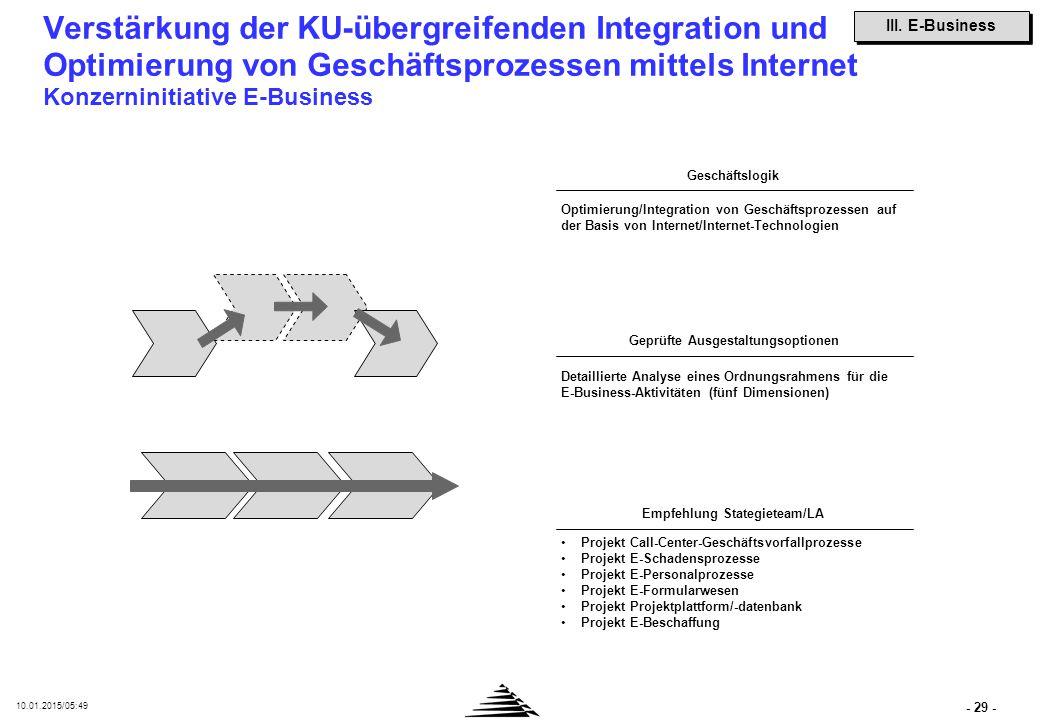 - 29 - 10.01.2015/05:50 Verstärkung der KU-übergreifenden Integration und Optimierung von Geschäftsprozessen mittels Internet Konzerninitiative E-Busi