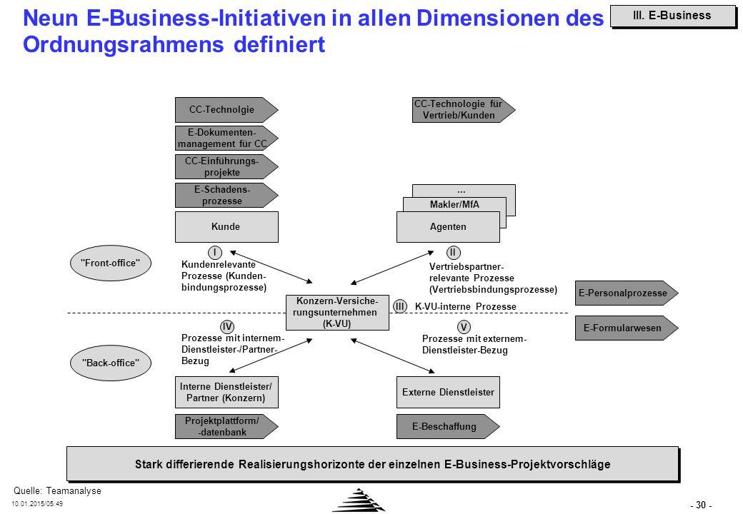 - 30 - 10.01.2015/05:50 Neun E-Business-Initiativen in allen Dimensionen des Ordnungsrahmens definiert Konzern-Versiche- rungsunternehmen (K-VU) Kunde