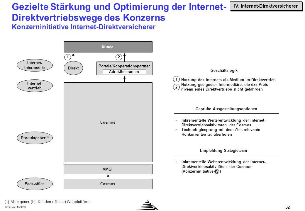 - 32 - 10.01.2015/05:50 Gezielte Stärkung und Optimierung der Internet- Direktvertriebswege des Konzerns Konzerninitiative Internet-Direktversicherer