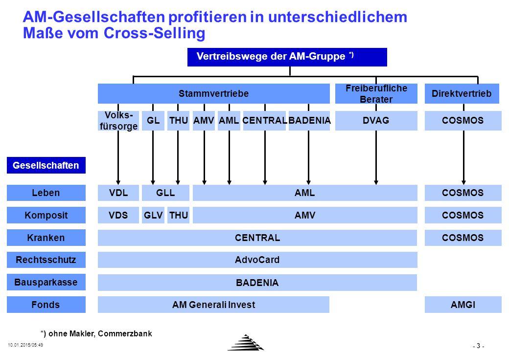 - 3 - 10.01.2015/05:50 AM-Gesellschaften profitieren in unterschiedlichem Maße vom Cross-Selling Gesellschaften Leben Komposit Kranken Rechtsschutz Ba