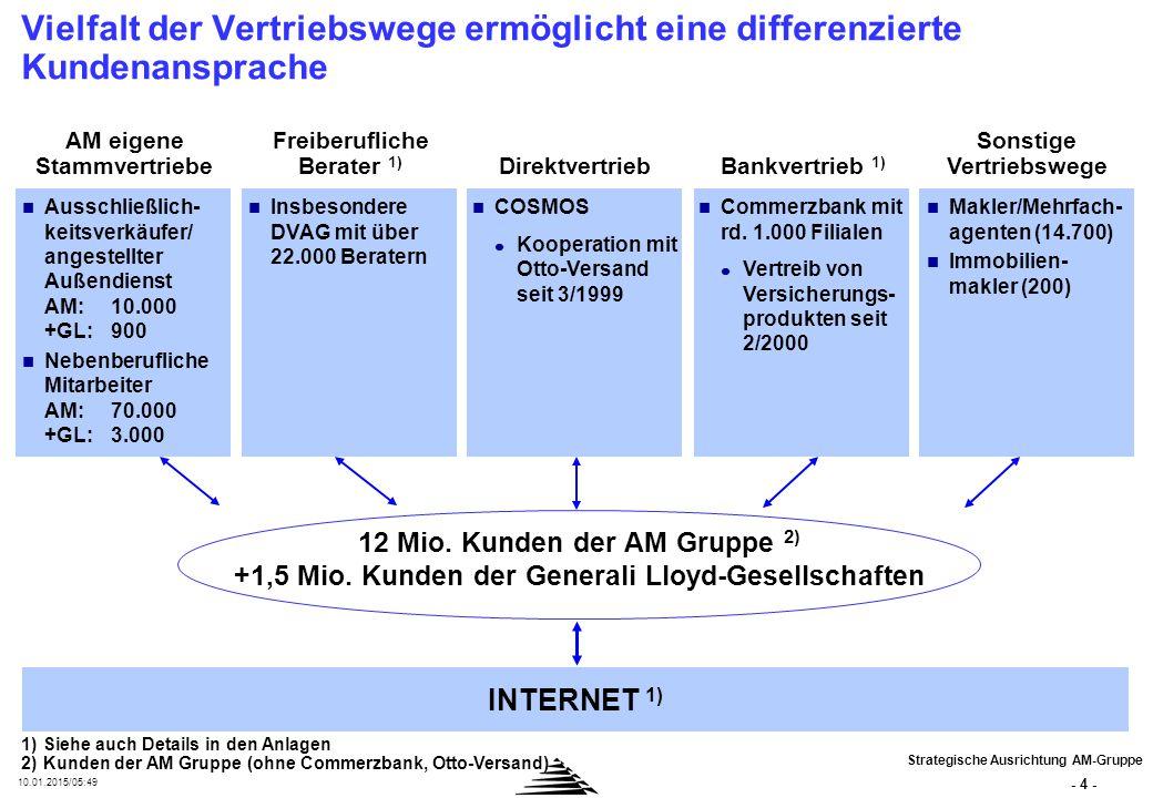 - 4 - 10.01.2015/05:50 12 Mio. Kunden der AM Gruppe 2) +1,5 Mio. Kunden der Generali Lloyd-Gesellschaften Vielfalt der Vertriebswege ermöglicht eine d