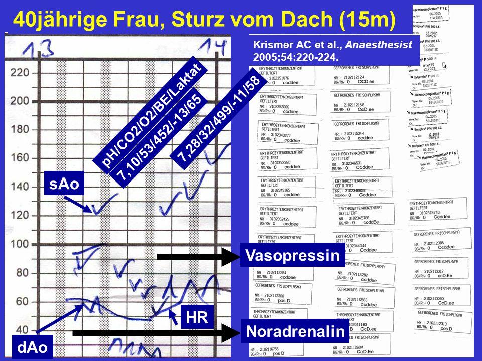 pH/CO2/O2/BE/Laktat 7,28/32/499/-11/58 40jährige Frau, Sturz vom Dach (15m) Noradrenalin Vasopressin Krismer AC et al., Anaesthesist 2005;54:220-224.