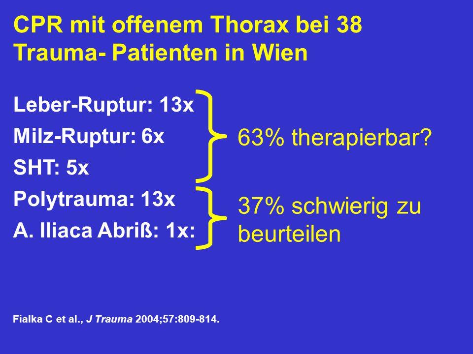 CPR mit offenem Thorax bei 38 Trauma- Patienten in Wien Leber-Ruptur: 13x Milz-Ruptur: 6x SHT: 5x Polytrauma: 13x A. Iliaca Abriß: 1x: Fialka C et al.