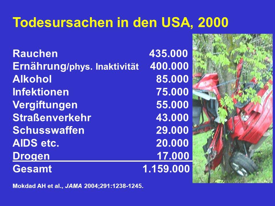 Todesursachen in den USA, 2000 Rauchen 435.000 Ernährung /phys. Inaktivität 400.000 Alkohol 85.000 Infektionen 75.000 Vergiftungen 55.000 Straßenverke