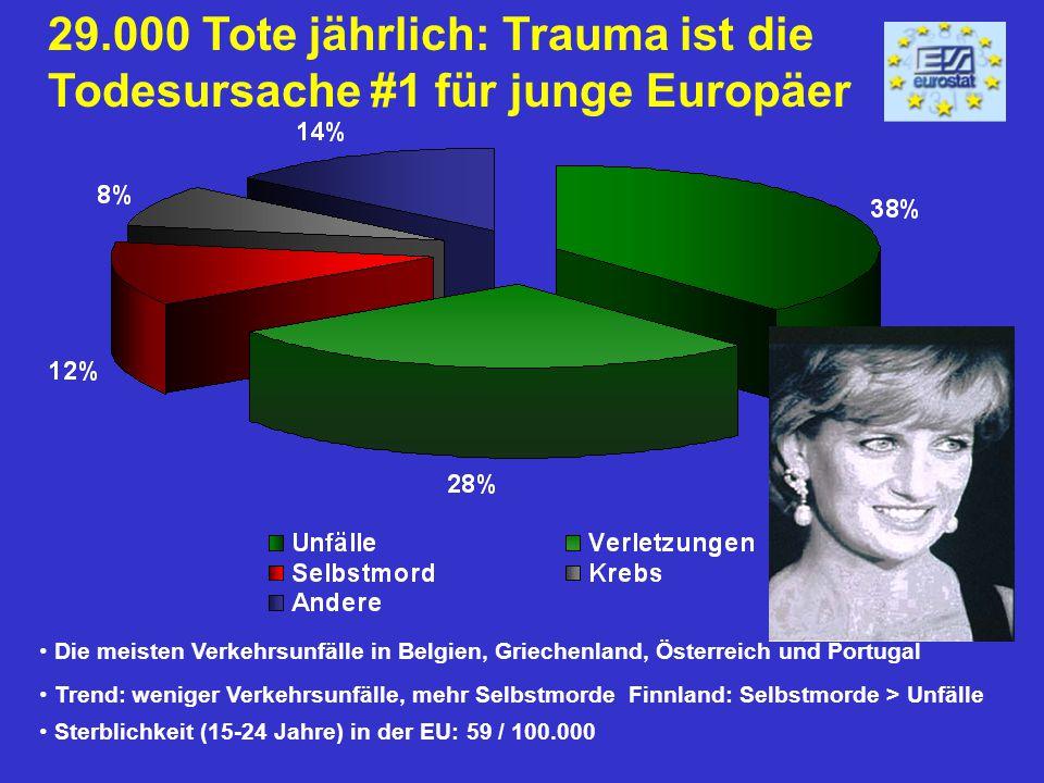 29.000 Tote jährlich: Trauma ist die Todesursache #1 für junge Europäer Die meisten Verkehrsunfälle in Belgien, Griechenland, Österreich und Portugal