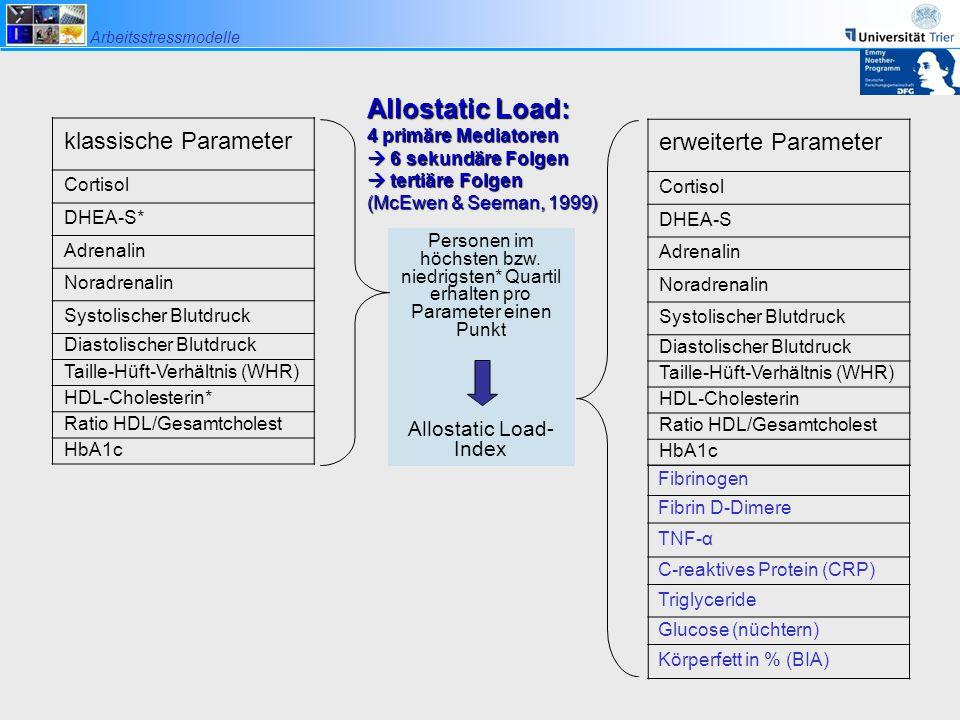 Arbeitsstressmodelle klassische Parameter Cortisol DHEA-S* Adrenalin Noradrenalin Systolischer Blutdruck Diastolischer Blutdruck Taille-Hüft-Verhältni