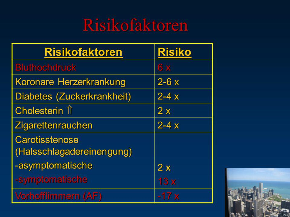 Risikofaktoren RisikofaktorenRisiko Bluthochdruck 6 x Koronare Herzerkrankung 2-6 x Diabetes (Zuckerkrankheit) 2-4 x Cholesterin  2 x Zigarettenrauch