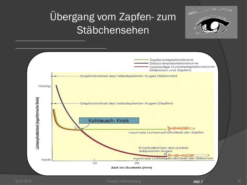 10.01.201516Visuelle Wahrnehmung Übergang vom Zapfen- zum Stäbchensehen Kohlrausch - Knick Abb.7