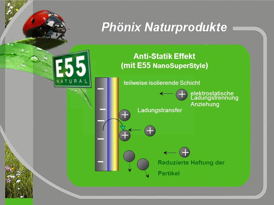isolierende Schicht aus Wachsen und Tensiden Attraktion und Haftung der Partikel durch elektrostatische Anziehung Anti-Statik Effekt (ohne E55 NanoSup