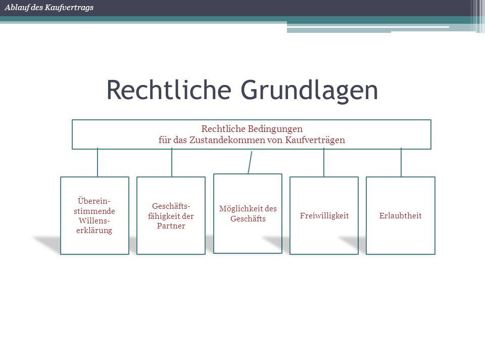 Rechtliche Grundlagen Ablauf des Kaufvertrags Rechtliche Bedingungen für das Zustandekommen von Kaufverträgen
