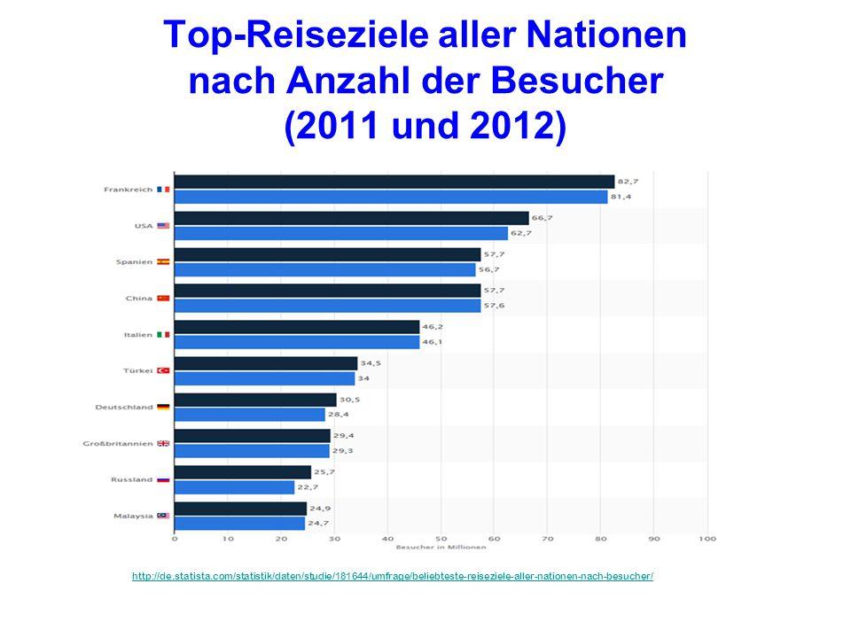 Top-Reiseziele aller Nationen nach Anzahl der Besucher (2011 und 2012) http://de.statista.com/statistik/daten/studie/181644/umfrage/beliebteste-reisez