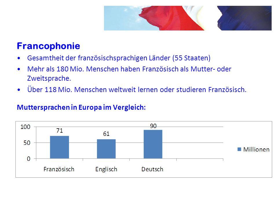Francophonie Gesamtheit der französischsprachigen Länder (55 Staaten) Mehr als 180 Mio. Menschen haben Französisch als Mutter- oder Zweitsprache. Über