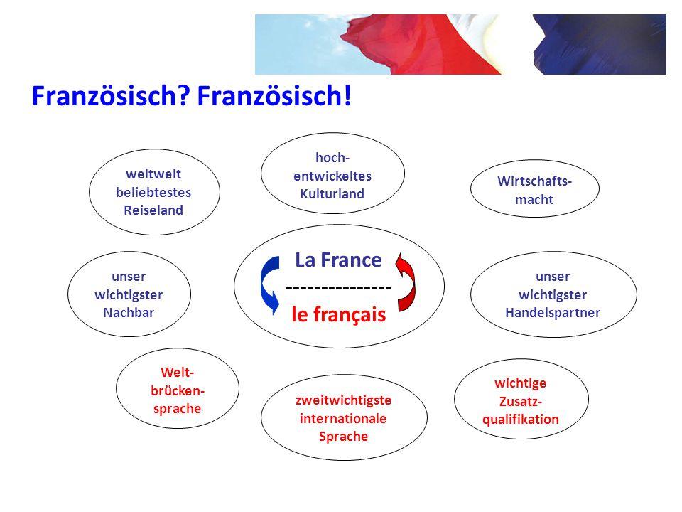 La France --------------- le français unser wichtigster Nachbar weltweit beliebtestes Reiseland hoch- entwickeltes Kulturland Wirtschafts- macht unser
