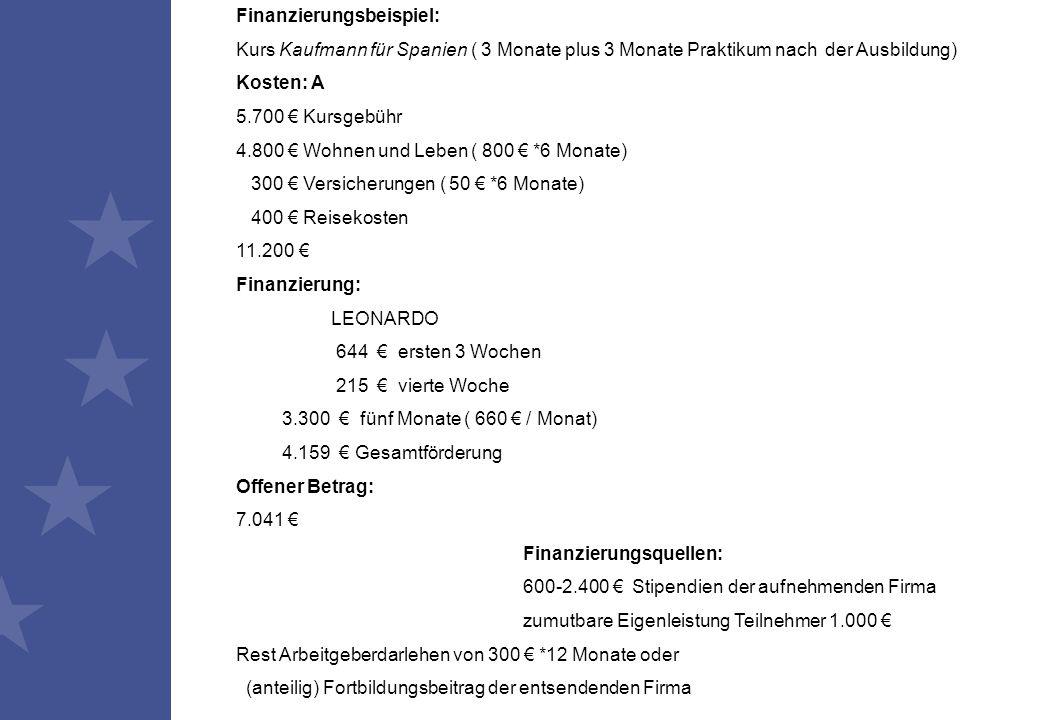 Finanzierungsbeispiel: Kurs Kaufmann für Spanien ( 3 Monate plus 3 Monate Praktikum nach der Ausbildung) Kosten: A 5.700 € Kursgebühr 4.800 € Wohnen und Leben ( 800 € *6 Monate) 300 € Versicherungen ( 50 € *6 Monate) 400 € Reisekosten 11.200 € Finanzierung: LEONARDO 644 € ersten 3 Wochen 215 € vierte Woche 3.300 € fünf Monate ( 660 € / Monat) 4.159 € Gesamtförderung Offener Betrag: 7.041 € Finanzierungsquellen: 600-2.400 € Stipendien der aufnehmenden Firma zumutbare Eigenleistung Teilnehmer 1.000 € Rest Arbeitgeberdarlehen von 300 € *12 Monate oder (anteilig) Fortbildungsbeitrag der entsendenden Firma