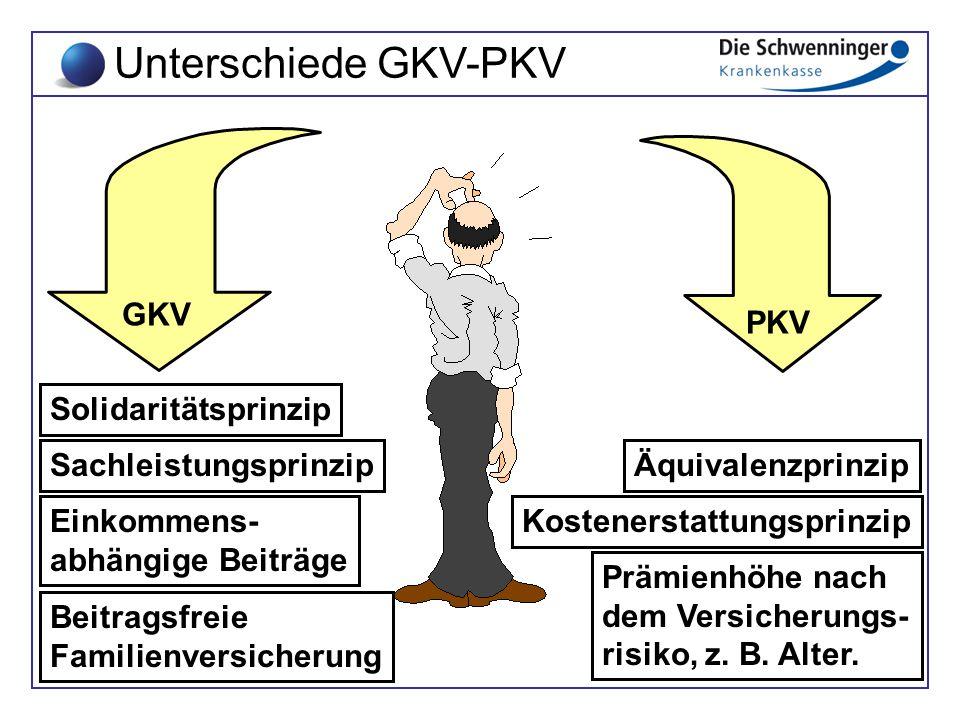 Unterschiede GKV-PKV GKV Einkommens- abhängige Beiträge Solidaritätsprinzip SachleistungsprinzipÄquivalenzprinzip Kostenerstattungsprinzip Prämienhöhe