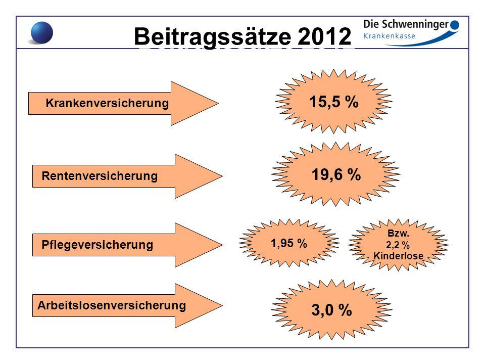 Beitragssätze 2012 Krankenversicherung Rentenversicherung Pflegeversicherung Arbeitslosenversicherung 19,6 % 3,0 % 15,5 % 1,95 % Bzw. 2,2 % Kinderlose