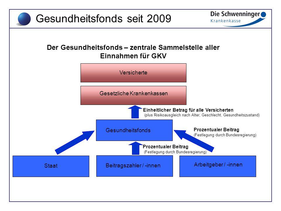 Gesundheitsfonds seit 2009 Der Gesundheitsfonds – zentrale Sammelstelle aller Einnahmen für GKV Beitragszahler / -innen Staat Arbeitgeber / -innen Ges