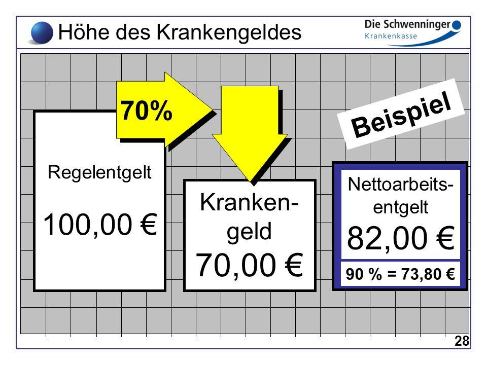 Höhe des Krankengeldes Regelentgelt 100,00 € Kranken- geld 70,00 € 70% Beispiel 28 Nettoarbeits- entgelt 82,00 € 90 % = 73,80 €