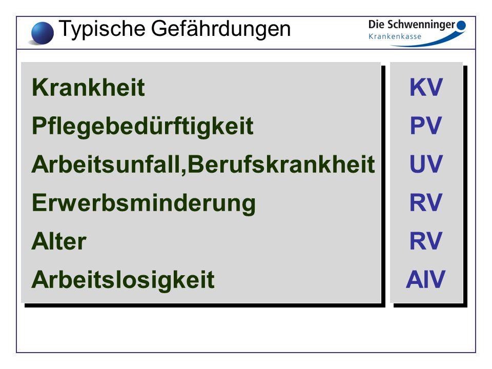 Jede Ersatzkasse deren Zuständigkeit sich auf den Beschäftigungs- oder Wohnort erstreckt Ortskrankenkasse des Beschäftigungs- oder Wohnorts Deutsche Rentenversicherung Knappschaft-Bahn-See BKK oder IKK für den jeweiligen Betrieb oder wenn deren Satzung dies vorsieht (d.h.