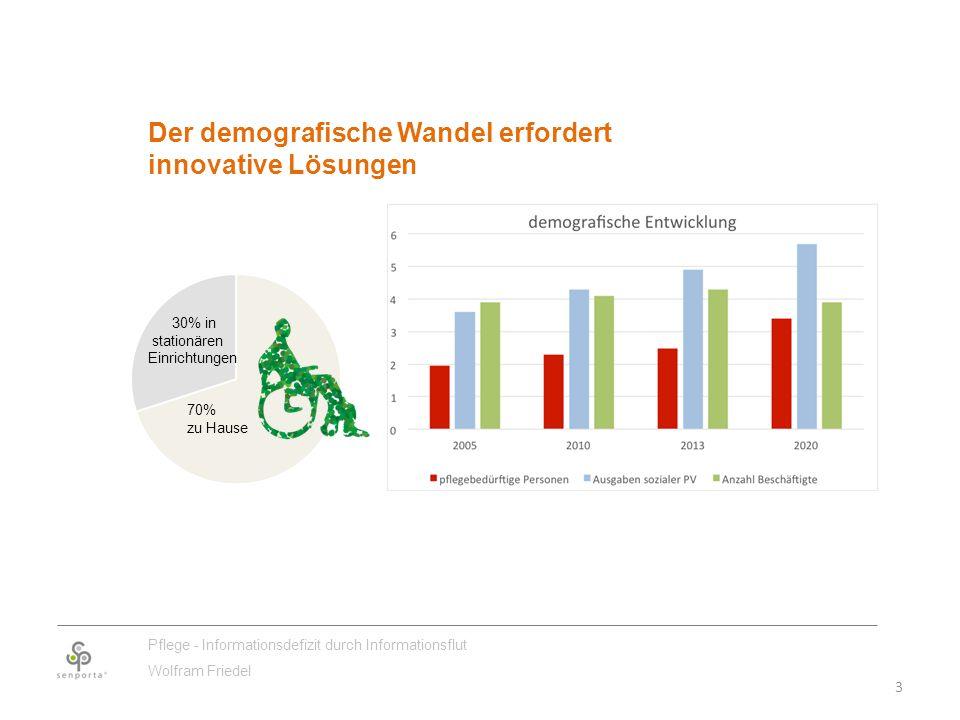 3 Pflege - Informationsdefizit durch Informationsflut Wolfram Friedel Der demografische Wandel erfordert innovative Lösungen 30% in stationären Einrichtungen 70% zu Hause