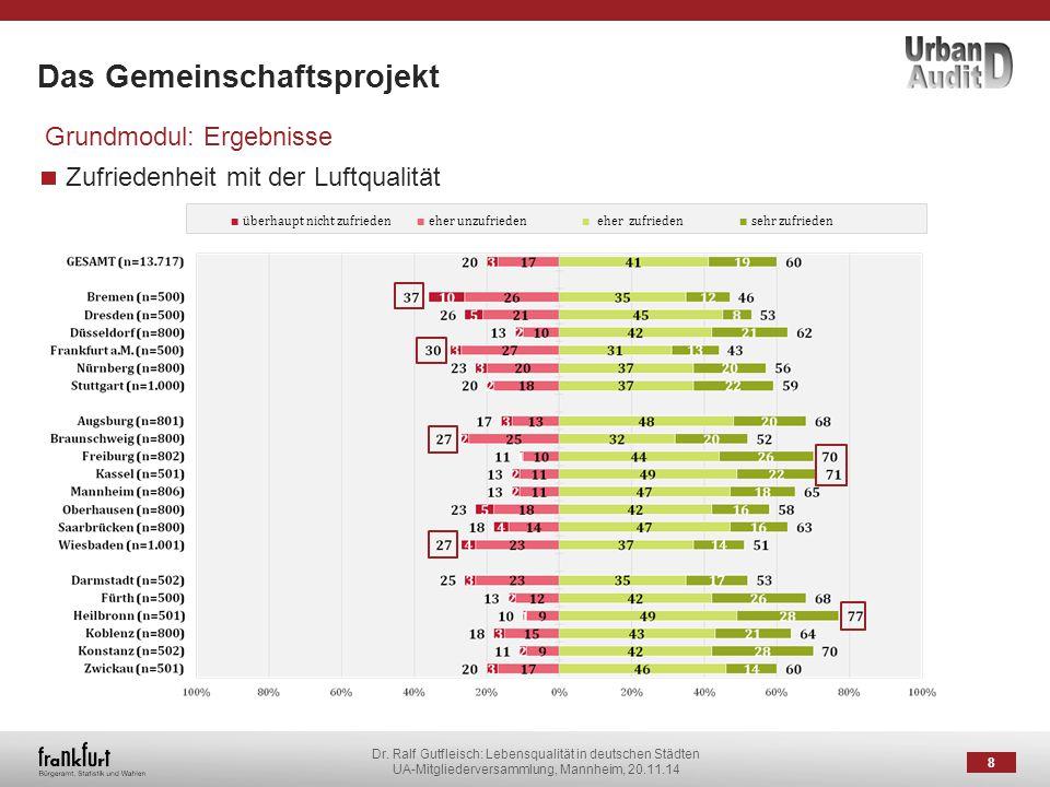 Dr. Ralf Gutfleisch: Lebensqualität in deutschen Städten UA-Mitgliederversammlung, Mannheim, 20.11.14 Das Gemeinschaftsprojekt 8 Grundmodul: Ergebniss