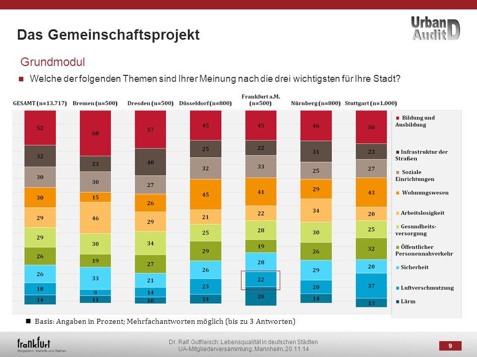 Dr. Ralf Gutfleisch: Lebensqualität in deutschen Städten UA-Mitgliederversammlung, Mannheim, 20.11.14 Das Gemeinschaftsprojekt 9 Grundmodul Welche der