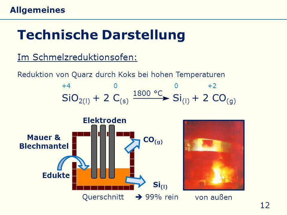 Technische Darstellung Im Schmelzreduktionsofen: Reduktion von Quarz durch Koks bei hohen Temperaturen +4 0 0 +2 SiO 2(l) + 2 C (s) Si (l) + 2 CO (g) 12 1800 °C Elektroden Edukte CO (g) Si (l) Mauer & Blechmantel Querschnitt von außen Allgemeines Eigenschaften Silicate Silicone Glas  99% rein