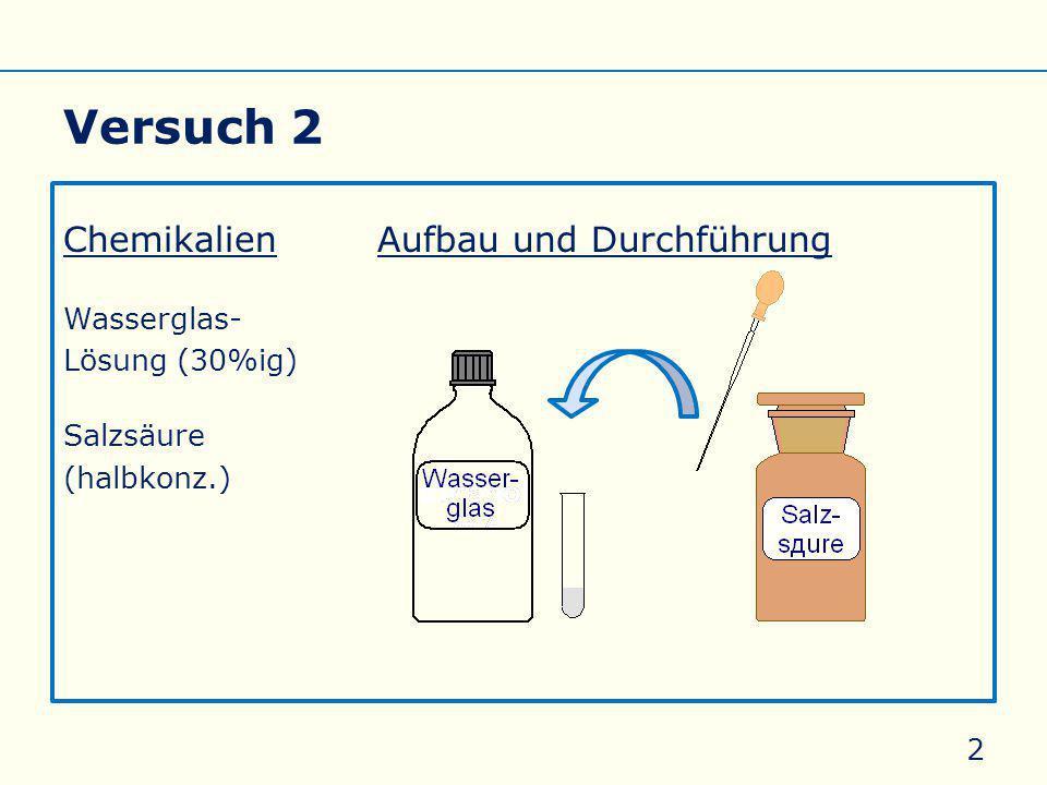 Versuch 2 ChemikalienAufbau und Durchführung Wasserglas- Lösung (30%ig) Salzsäure (halbkonz.) 2