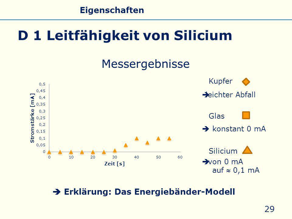 D 1 Leitfähigkeit von Silicium Messergebnisse 29 Kupfer Glas Silicium  leichter Abfall  konstant 0 mA  von 0 mA auf  0,1 mA  Erklärung: Das Energiebänder-Modell Allgemeines Eigenschaften Silicate Silicone Glas