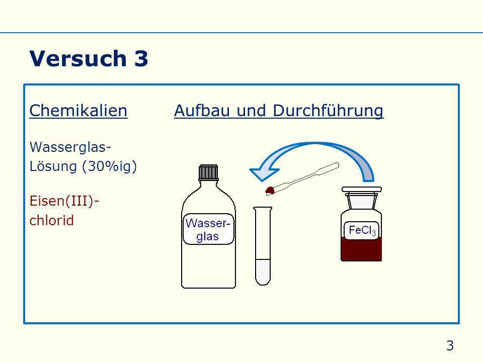 V 3 Ein chemischer Garten ChemikalienAufbau und Durchführung Wasserglas- Lösung (30%ig) Metallsalze 44 CuSO 4 ∙ 5 H 2 O CuCl 2 ∙ 2 H 2 O NiSO 4 ∙ 6 H 2 O FeCl 3 CoCl 2 ∙ 2 H 2 O CaCl 2 Allgemeines Eigenschaften Silicate Silicone Glas