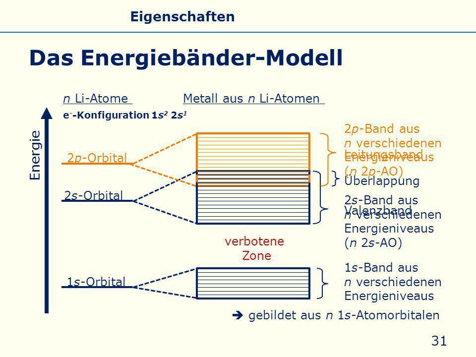 2s-Band aus n verschiedenen Energieniveaus (n 2s-AO) 2p-Band aus n verschiedenen Energieniveaus (n 2p-AO) Leitungsband Valenzband Das Energiebänder-Modell 31 verbotene Zone Energie 1s-Orbital 2s-Orbital 2p-Orbital Überlappung 1s-Band aus n verschiedenen Energieniveaus n Li-AtomeMetall aus n Li-Atomen  gebildet aus n 1s-Atomorbitalen e - -Konfiguration 1s 2 2s 1 Allgemeines Eigenschaften Silicate Silicone Glas