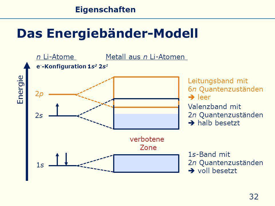 Valenzband mit 2n Quantenzuständen  halb besetzt Leitungsband mit 6n Quantenzuständen  leer Das Energiebänder-Modell 32 verbotene Zone Energie 1s1s 2s2s 2p2p 1s-Band mit 2n Quantenzuständen  voll besetzt n Li-AtomeMetall aus n Li-Atomen e - -Konfiguration 1s 2 2s 1 Allgemeines Eigenschaften Silicate Silicone Glas