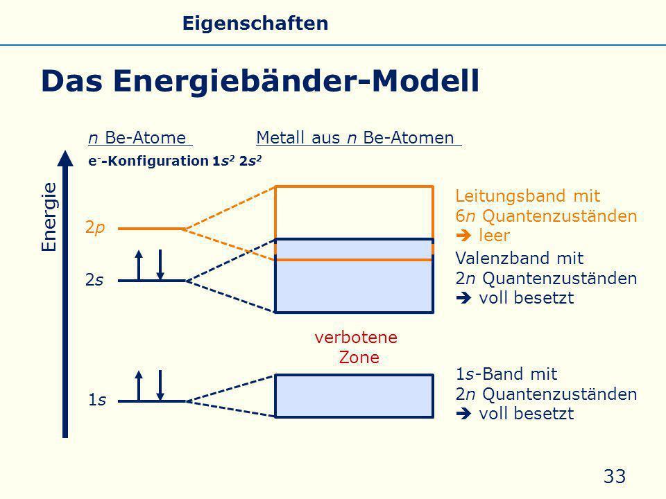 Valenzband mit 2n Quantenzuständen  voll besetzt Leitungsband mit 6n Quantenzuständen  leer Das Energiebänder-Modell 33 verbotene Zone Energie 1s1s 2s2s 2p2p 1s-Band mit 2n Quantenzuständen  voll besetzt n Be-AtomeMetall aus n Be-Atomen e - -Konfiguration 1s 2 2s 2 Allgemeines Eigenschaften Silicate Silicone Glas