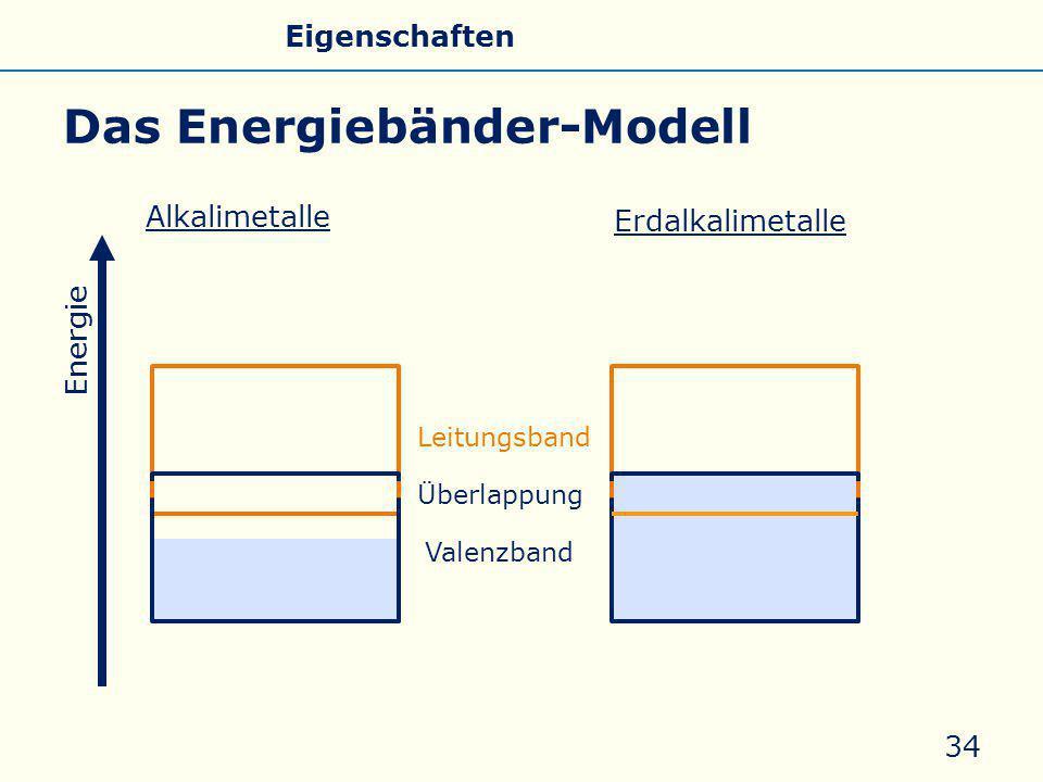 Das Energiebänder-Modell 34 Energie Leitungsband Valenzband Alkalimetalle Erdalkalimetalle Überlappung Allgemeines Eigenschaften Silicate Silicone Glas