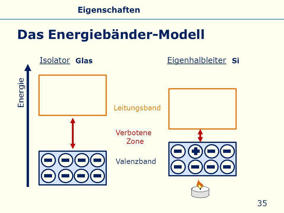 Das Energiebänder-Modell 35 Energie Leitungsband Valenzband Verbotene Zone IsolatorEigenhalbleiter Allgemeines Eigenschaften Silicate Silicone Glas Gl
