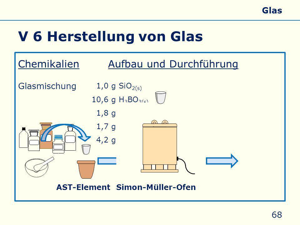 V 6 Herstellung von Glas ChemikalienAufbau und Durchführung Glasmischung 68 5 min – 600 W 01,0 g SiO 2(s) 10,6 g H 3 BO 3(s) 01,8 g Na 2 CO 3(s) 01,7 g CaCO 3(s) 04,2 g Li 2 CO 3(s) AST-ElementSimon-Müller-Ofen Allgemeines Eigenschaften Silicate Silicone Glas