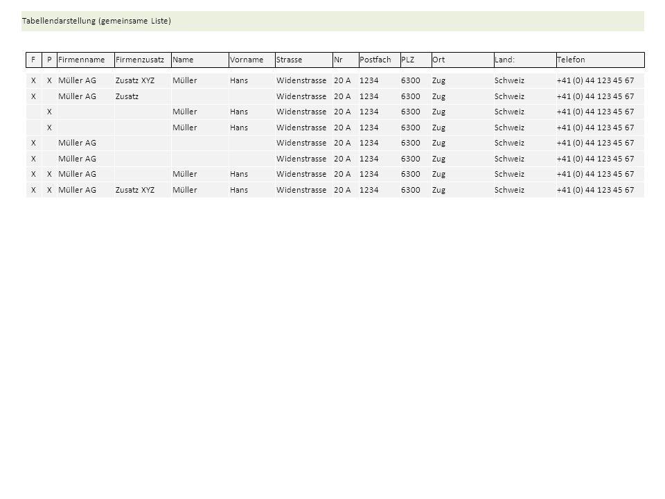 Müller AGZusatz XYZ FFirmenzusatzStrasse Tabellendarstellung (gemeinsame Liste) Widenstrasse20 A1234 PostfachTelefon 6300Zug PLZ Schweiz Land: +41 (0)