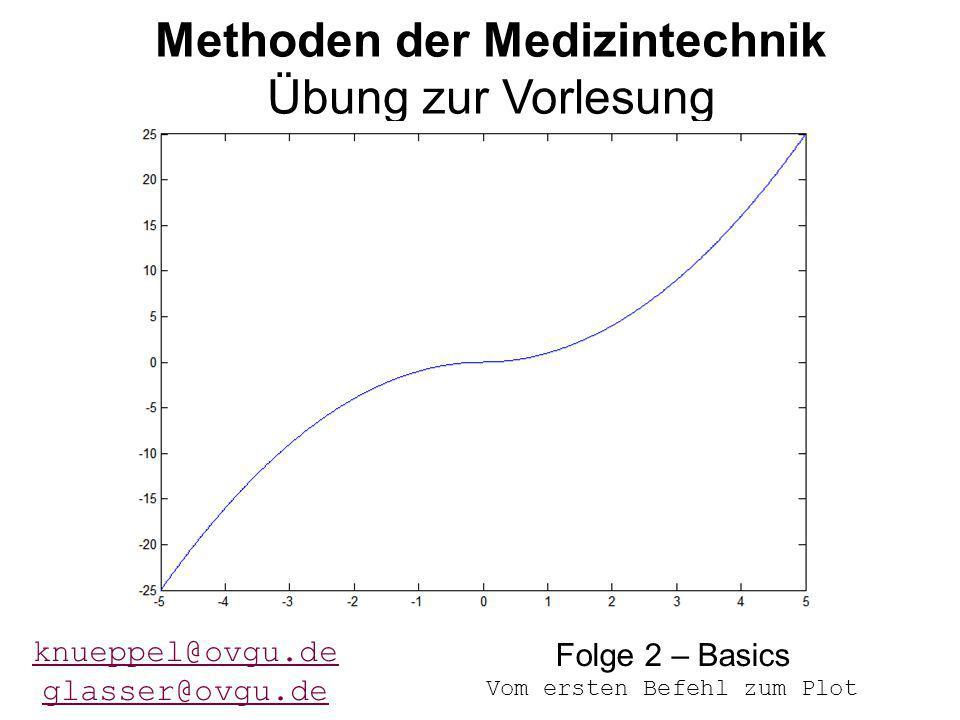 114.11.2014Übung 2 - MdMT Methoden der Medizintechnik Übung zur Vorlesung knueppel@ovgu.de glasser@ovgu.de Folge 2 – Basics Vom ersten Befehl zum Plot