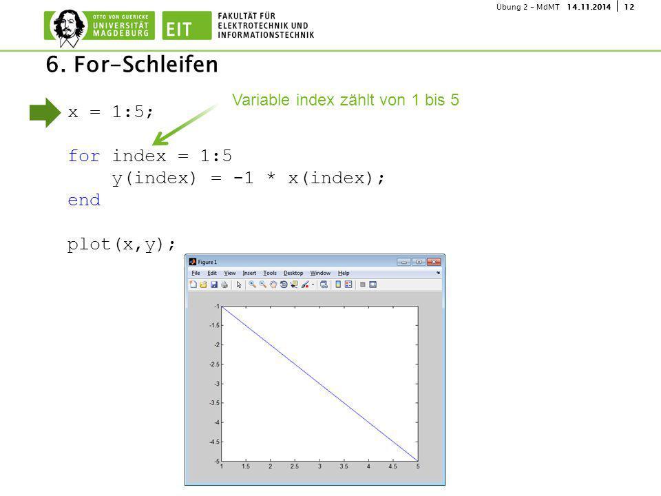 1214.11.2014Übung 2 - MdMT 6. For-Schleifen x = 1:5; for index = 1:5 y(index) = -1 * x(index); end plot(x,y); Variable index zählt von 1 bis 5