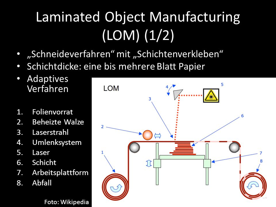 """Laminated Object Manufacturing (LOM) (1/2) 1.Folienvorrat 2.Beheizte Walze 3.Laserstrahl 4.Umlenksystem 5.Laser 6.Schicht 7.Arbeitsplattform 8.Abfall Foto: Wikipedia """"Schneideverfahren mit """"Schichtenverkleben Schichtdicke: eine bis mehrere Blatt Papier Adaptives Verfahren"""