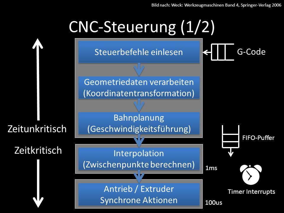 Steuerbefehle einlesen Geometriedaten verarbeiten (Koordinatentransformation) Bahnplanung (Geschwindigkeitsführung) Bahnplanung (Geschwindigkeitsführung) Interpolation (Zwischenpunkte berechnen) Interpolation (Zwischenpunkte berechnen) Antrieb / Extruder Synchrone Aktionen Antrieb / Extruder Synchrone Aktionen Zeitunkritisch FIFO-Puffer Zeitkritisch Timer Interrupts 1ms 100us Bild nach: Weck: Werkzeugmaschinen Band 4, Springer-Verlag 2006 CNC-Steuerung (1/2) G-Code