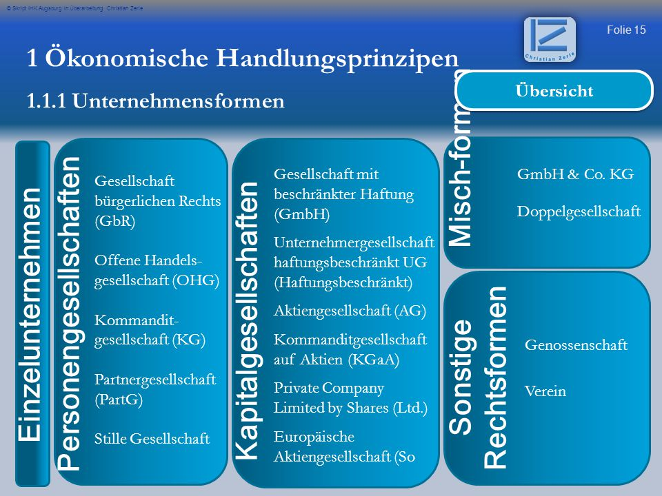 Folie 15 © Skript IHK Augsburg in Überarbeitung Christian Zerle Personengesellschaften Gesellschaft bürgerlichen Rechts (GbR) Offene Handels- gesellsc