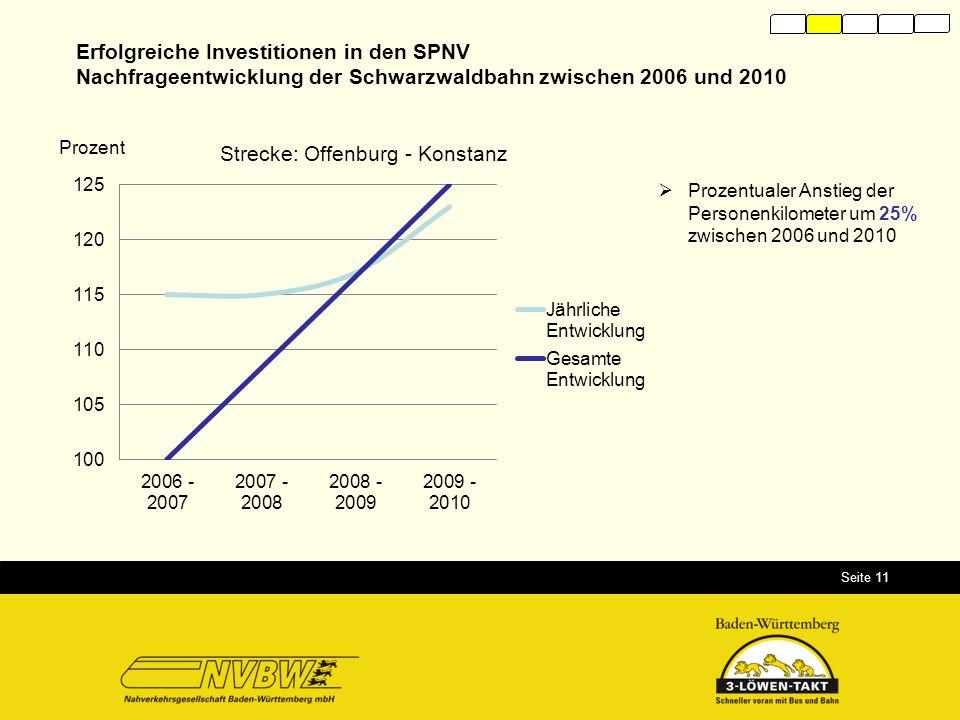 Seite 11 11 Erfolgreiche Investitionen in den SPNV Nachfrageentwicklung der Schwarzwaldbahn zwischen 2006 und 2010 Prozent  Prozentualer Anstieg der